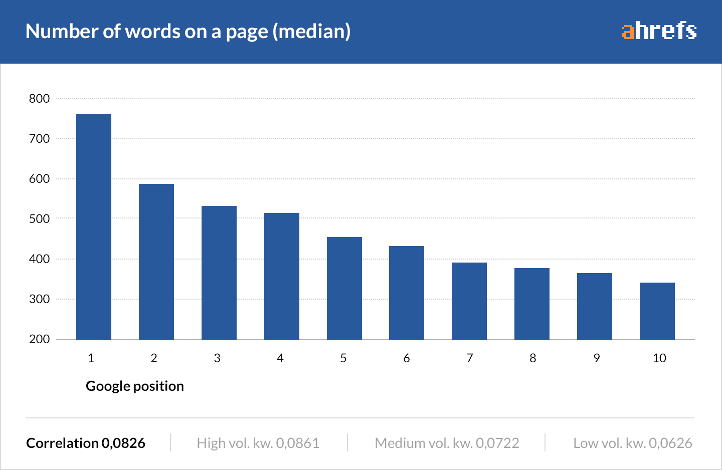 Number of words on a page (median)  Graph proving that Google positions pages with the highest word counts at the top of its rankings.
