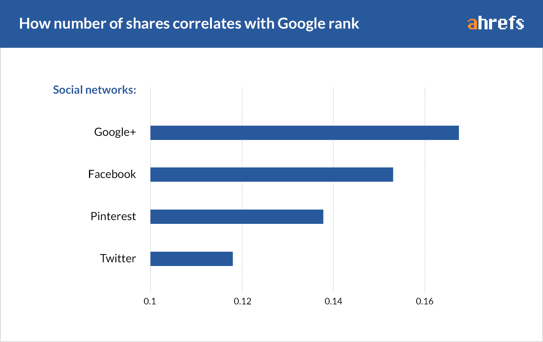 10-social-correlations