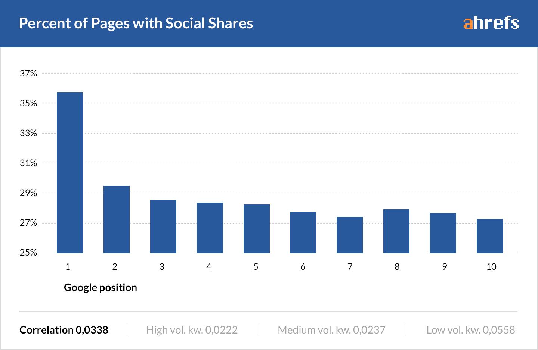 13-social-shares