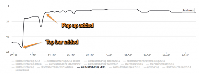 "Graph showing organic positions of one of the keywords ""Skatteåterbäring 2015"" between 29th February and May 2nd."