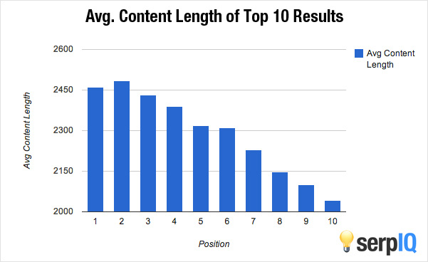 content-length-rankings