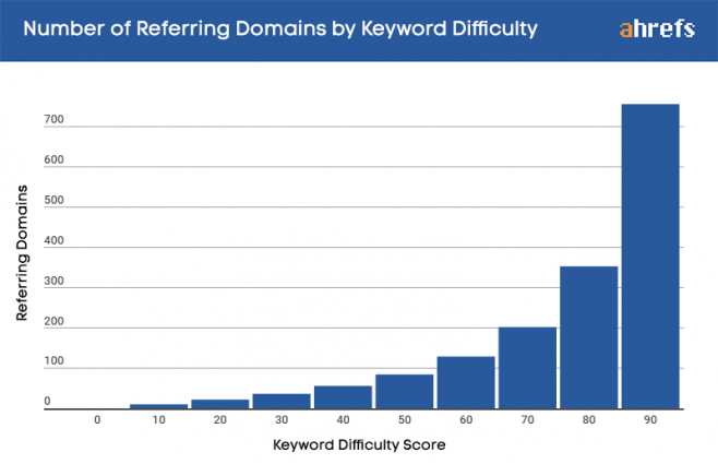 keyword-difficulty
