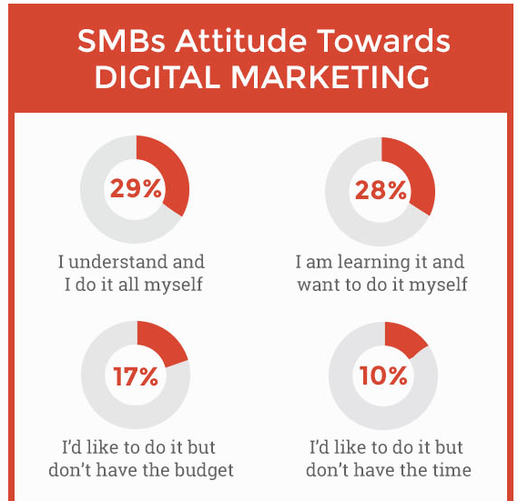 attitude towards digital marketing