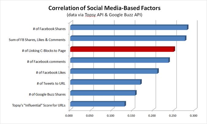 social factors correlation