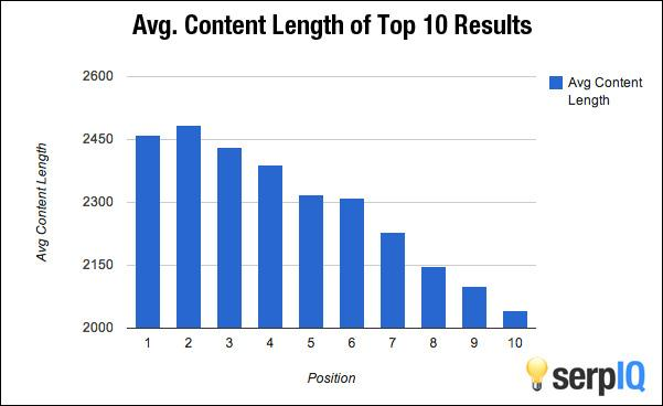 average content length of the top 10 results