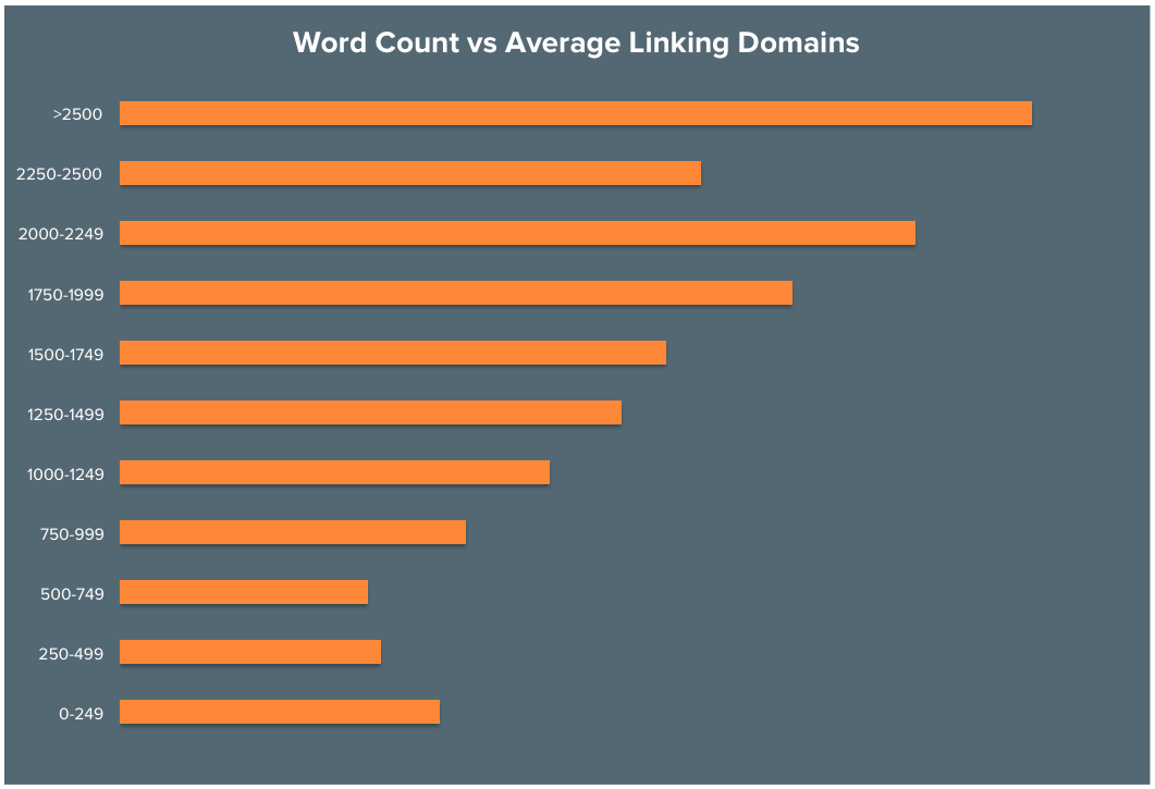 content length by links