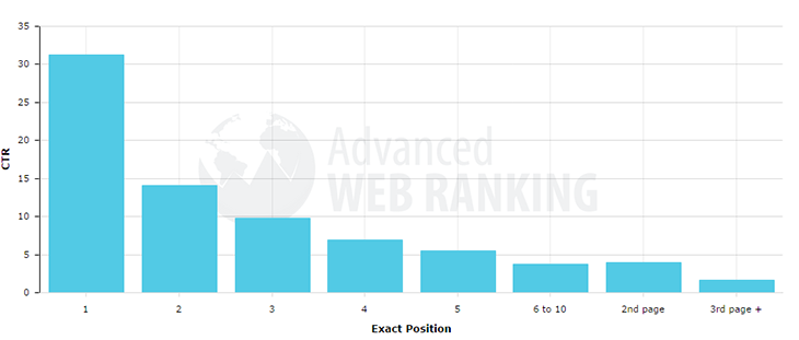 ranking-position-CTR-2