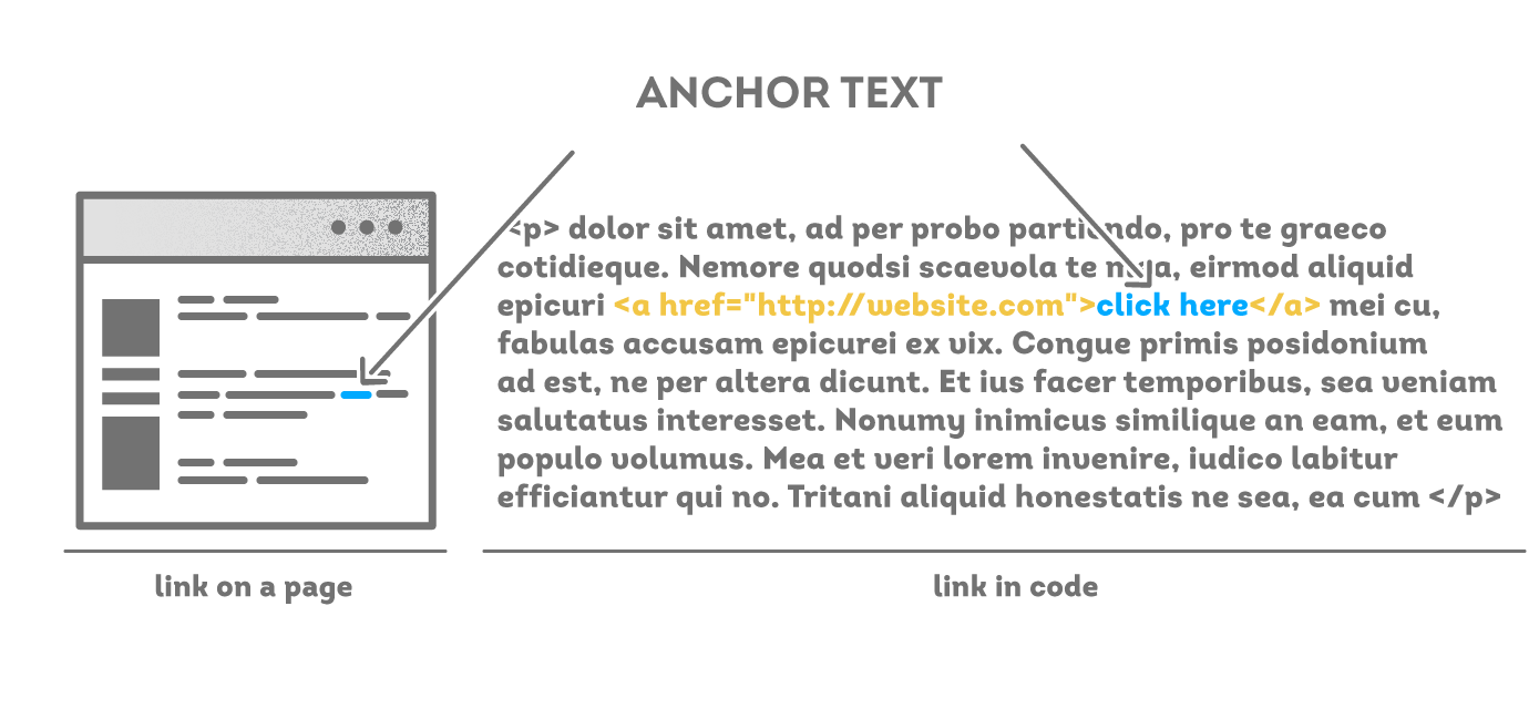A Data Driven Guide To Anchor Text (And Its Impact On SEO