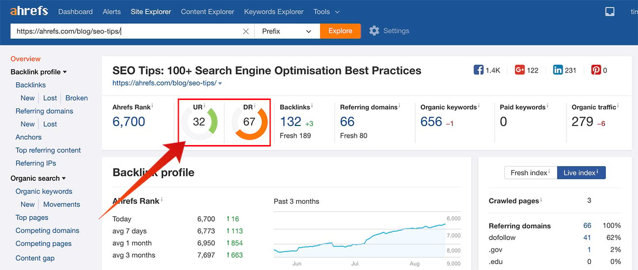 Domain Rating and URL Rating are featured at the top of the Overview report in Ahrefs Site Explorer tool