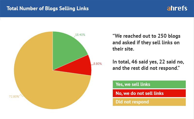 blogs-selling-links