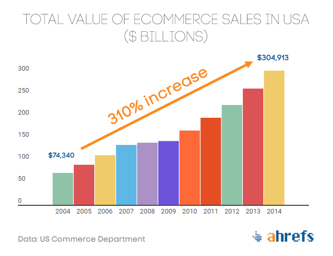 usa-ecommerce-value