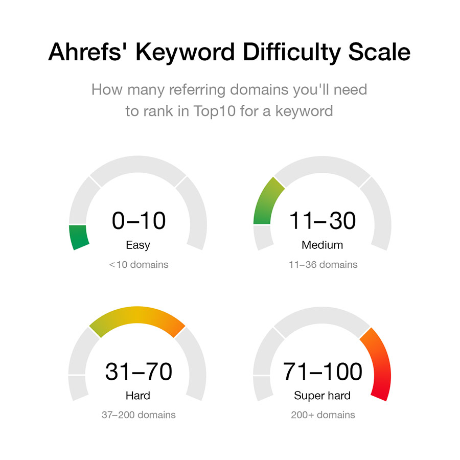 00-ahrefs-keyword-difficulty-scale