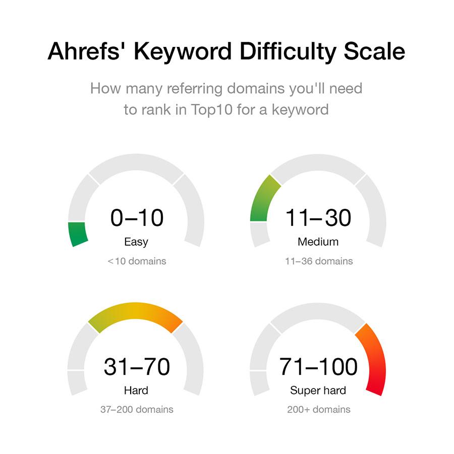 00-ahrefs-keyword-difficulty-scale