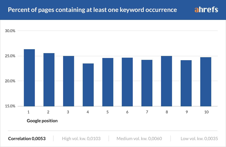 09-percent-in-content