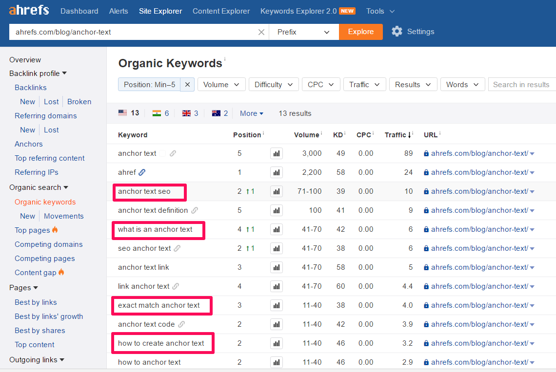 The Long Tail Keyword 'how To Create Anchor Text' Is A Particularly  Effective Example