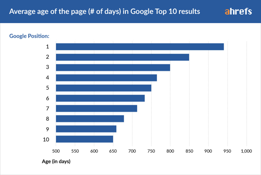 01-age-of-page-days-copy Web Development Dumitru Butucel - How long does it take to rank in Google? (A study by Ahrefs)