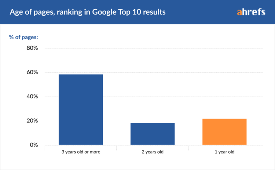 02-age-buckets-2 Web Development Dumitru Butucel - How long does it take to rank in Google? (A study by Ahrefs)