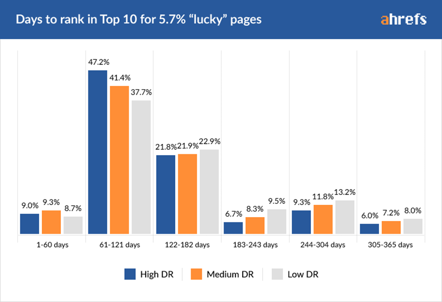 05-lucky-pages-by-DR-2 Web Development Dumitru Butucel - How long does it take to rank in Google? (A study by Ahrefs)
