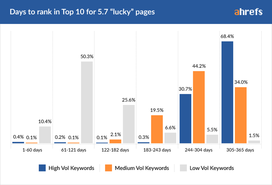 07-lucky-pages-by-Volume-1 Web Development Dumitru Butucel - How long does it take to rank in Google? (A study by Ahrefs)