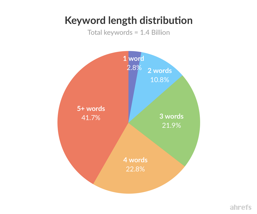 What we learned about long tail by analyzing 14 billion keywords distribution of keywords by length ccuart Images