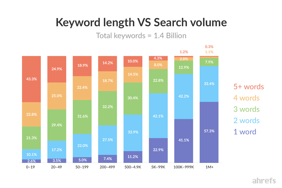The must-have tools for paid search success