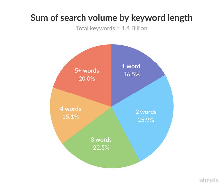 Search Volume by Keyword