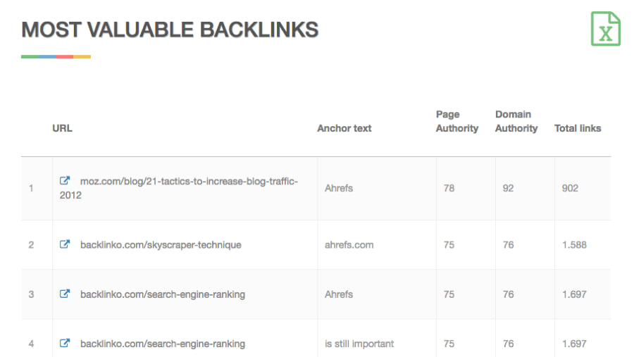 Free Backlink Checker SEOmoz Backlink Tool Links Checker