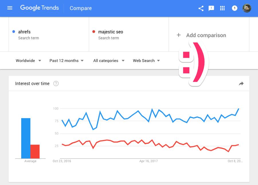 ahrefs majestic seo google trends