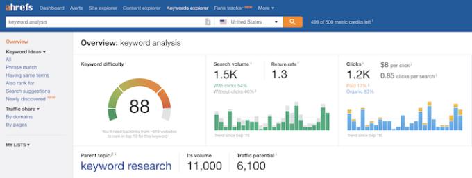 Ahrefs Keyword Explorer Input Keyword Analysis