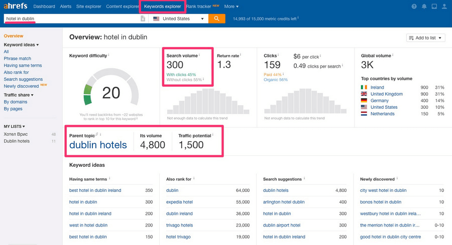 Hotel in Dublin keyword overview in Keywords Explorer