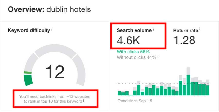Metrics for 'Dublin hotels' keyword