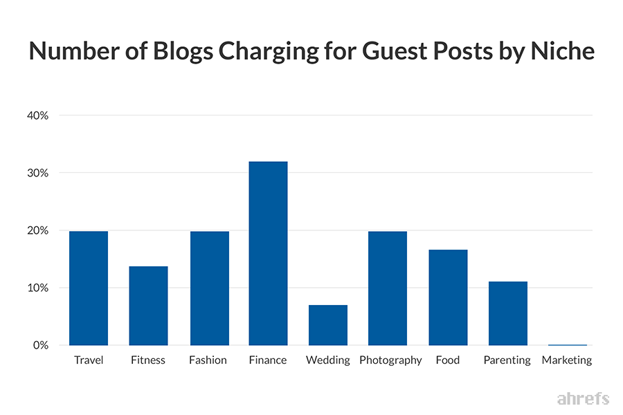 Total number of Blogs charging for Guest Posts by niche