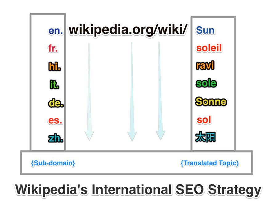 Wikipedia International SEO Strategy