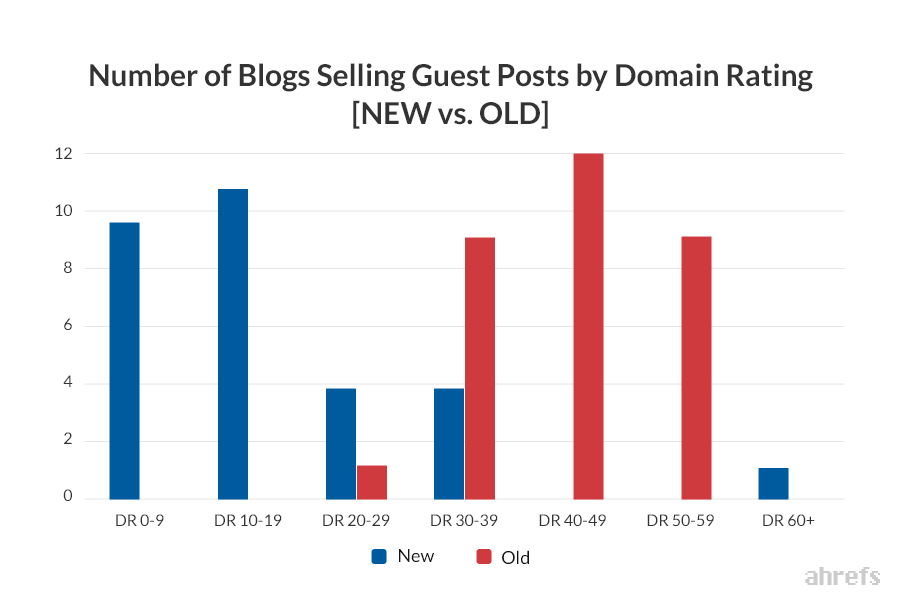 What's the Cost of Buying Links? [Study]