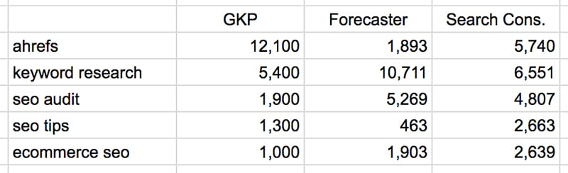 10 gkp vs gsc vs forecaster