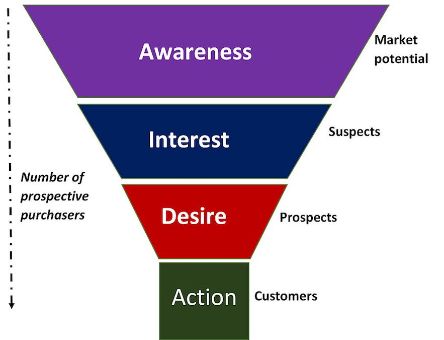 7 timeless internet marketing strategies that you should know about source bluecorona publicscrutiny Choice Image