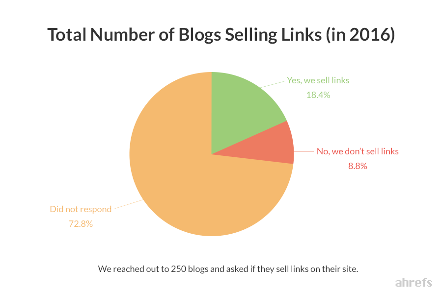 What S The Cost Of Buying Links In 2018 Study