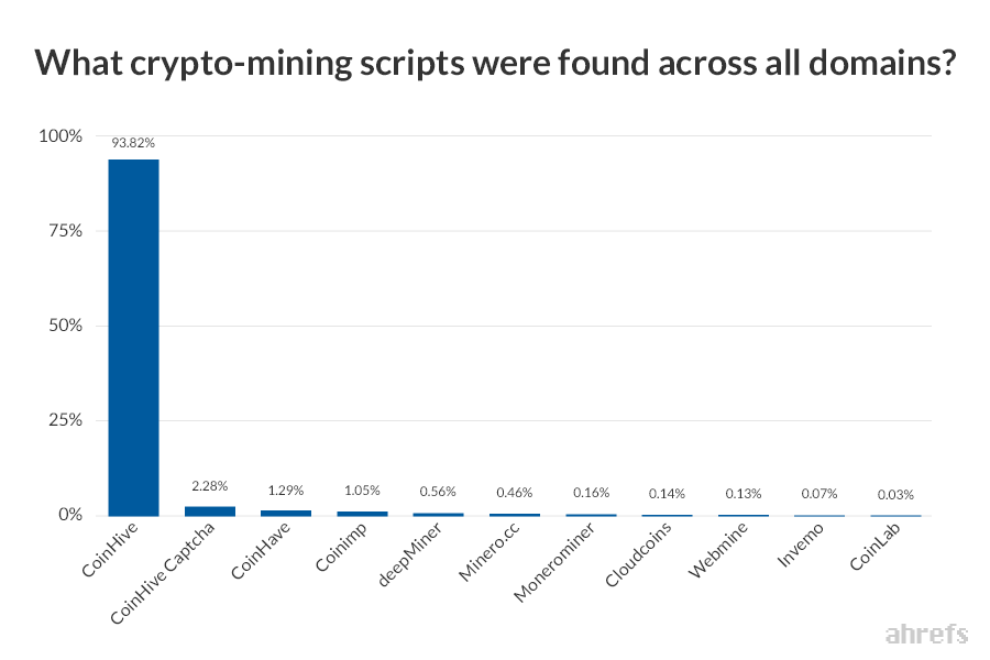 cryptocurrency mining market size