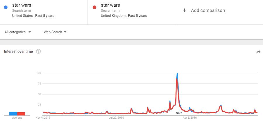 Exemplo de popularidade versus volume de pesquisa