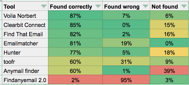 email finding tools results