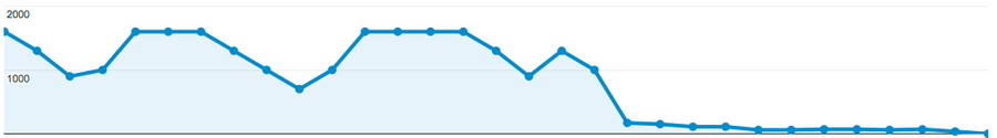 google analytics drop off