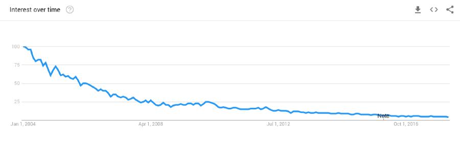 tutorial html pesquisa na web google trends
