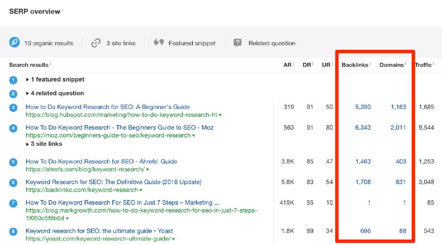 serp overview keywords explorer