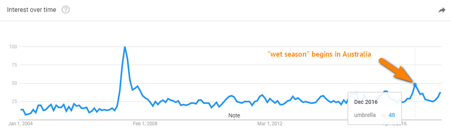 Google trends for dummies