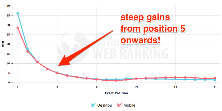 advanced web ranking ctr curve