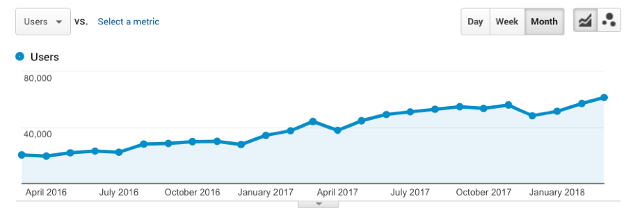 ahrefs month view 2 years