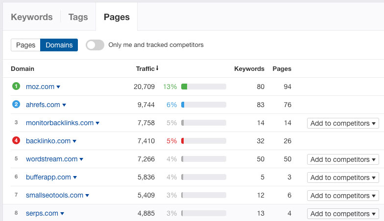 05 competitors pages rank tracker