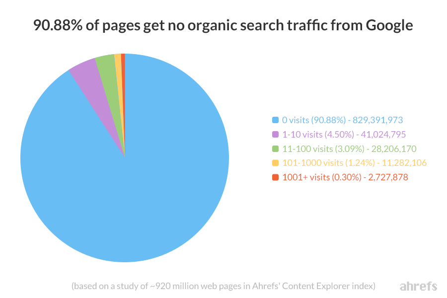 91 percent of pages get no organic traffic ahrefs content explorer