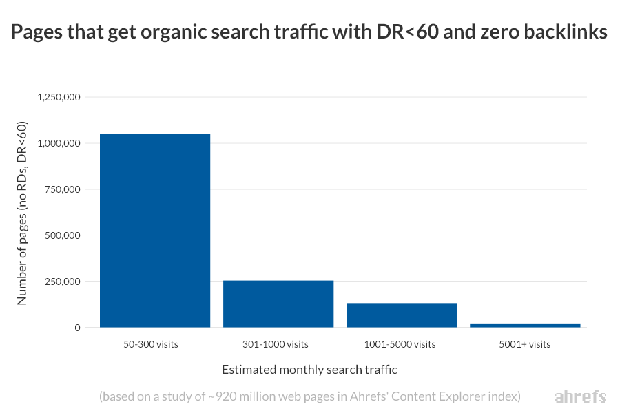 estimated monthly search traffic dr 60 zero backlinks