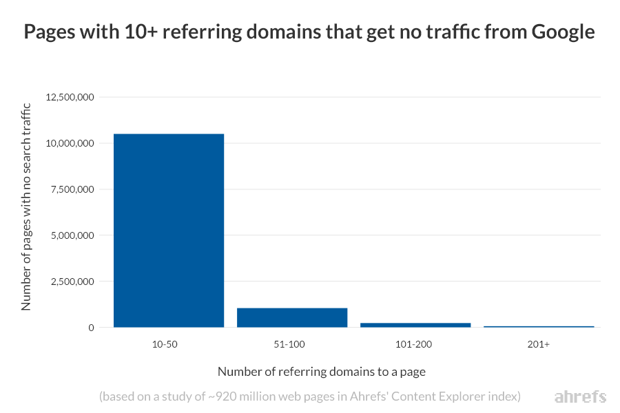 pages with 10 referring domains that get no organic search traffic ahrefs content explorer